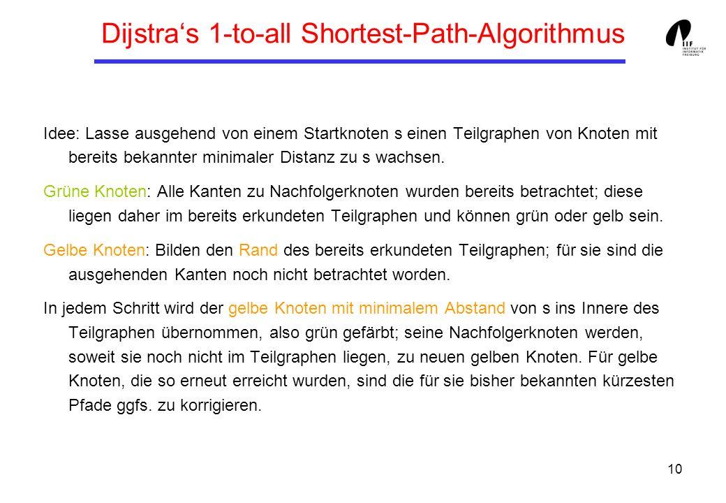 10 Dijstras 1-to-all Shortest-Path-Algorithmus Idee: Lasse ausgehend von einem Startknoten s einen Teilgraphen von Knoten mit bereits bekannter minima
