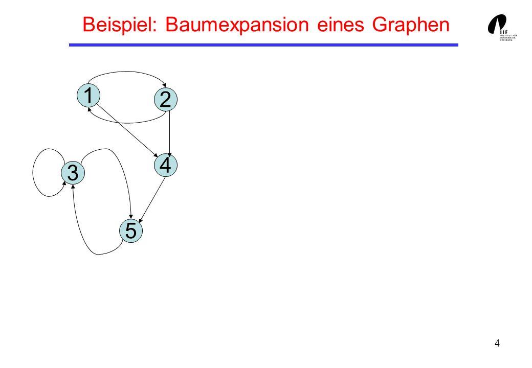 5 Tiefendurchlauf: DFS rekursiv Rekursive Formulierung des Tiefendurchlaufs: DFS(v): Markiere v als besucht und füge v zu R hinzu; for each jede von v ausgehende Kante (v, v) do: if v ist nicht besucht then DFS(v)