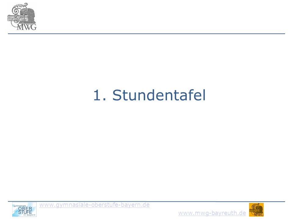 www.gymnasiale-oberstufe-bayern.de www.mwg-bayreuth.de freie Wahl: 10/11 Wochenstunden Wahlpflicht: 25/26 Wochenstunden Pflicht: 30 Wochenstunden (Ges: 66 Wo.std.) 3/4Nw2 oder Fs2 22Sport 2+1 Geschichte + Sozialkunde 44Fs1 (E, F, Sp, L) 5/4weitere indiv.
