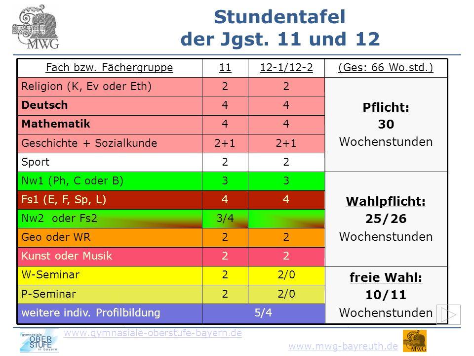 www.gymnasiale-oberstufe-bayern.de www.mwg-bayreuth.de freie Wahl: 8 Wochenstunden Wahlpflicht: 28 Wochenstunden Pflicht: 30 Wochenstunden (Ges: 66 Wo.std.) 3 3Fs2 (spät beginnend) 22Sport 2+1 Geschichte + Sozialkunde 44Fs1 (E, F, Sp, L) 2weitere indiv.