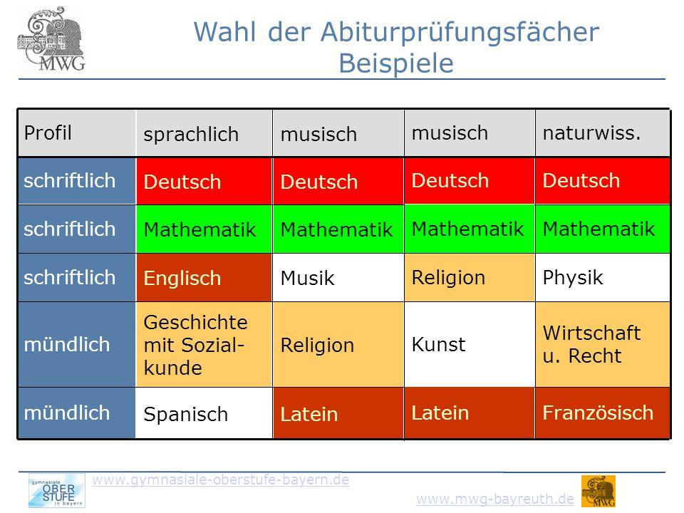 www.gymnasiale-oberstufe-bayern.de www.mwg-bayreuth.de Besonderheiten praktische Fächer - Mu (schr.): Additum Instrument (1 Wo.std.) - Ku (schr.): Additum Bildnerische Praxis (2 Wo.std.) - Spo (schr./mdl.): Additum Sporttheorie (2 Wo.std.) - Jeweils mind.