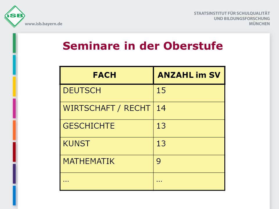 Seminare in der Oberstufe FACHANZAHL im SV DEUTSCH15 WIRTSCHAFT / RECHT14 GESCHICHTE13 KUNST13 MATHEMATIK9 ……