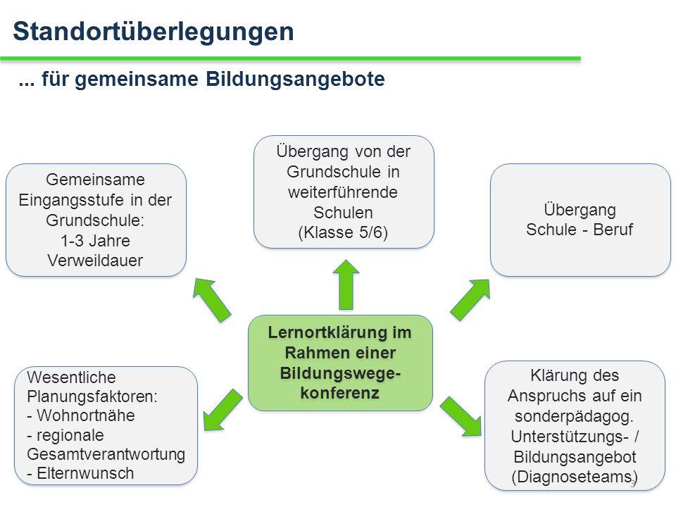 Übergang Schule - Beruf Übergang Schule - Beruf Übergang von der Grundschule in weiterführende Schulen (Klasse 5/6) Übergang von der Grundschule in we