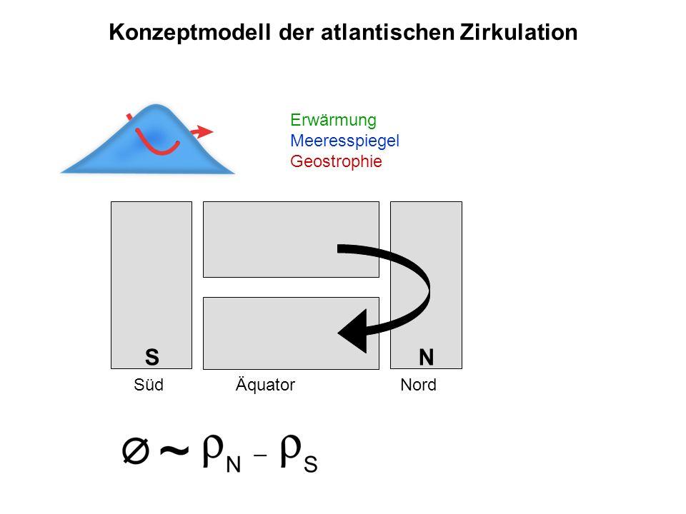 S N Konzeptmodell der atlantischen Zirkulation Süd Äquator Nord Erwärmung Meeresspiegel Geostrophie
