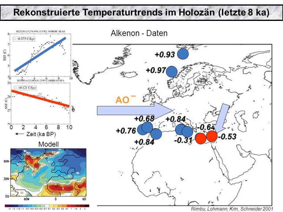 Rekonstruierte Temperaturtrends im Holozän (letzte 8 ka) AO _ 0 2 4 6 8 10 Zeit (ka BP) Alkenon - Daten Modell Rimbu, Lohmann, Kim, Schneider 2001