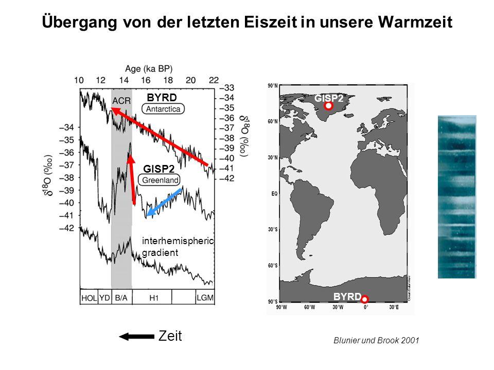Übergang von der letzten Eiszeit in unsere Warmzeit Zeit Blunier und Brook 2001 BYRD GISP2 BYRD interhemispheric gradient