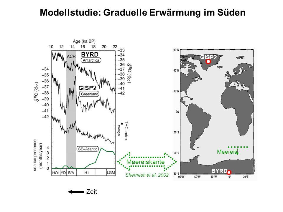 Zeit Shemesh et al. 2002 Modellstudie: Graduelle Erwärmung im Süden GISP2 Meereis BYRD ……. BYRD GISP2 Meereiskante