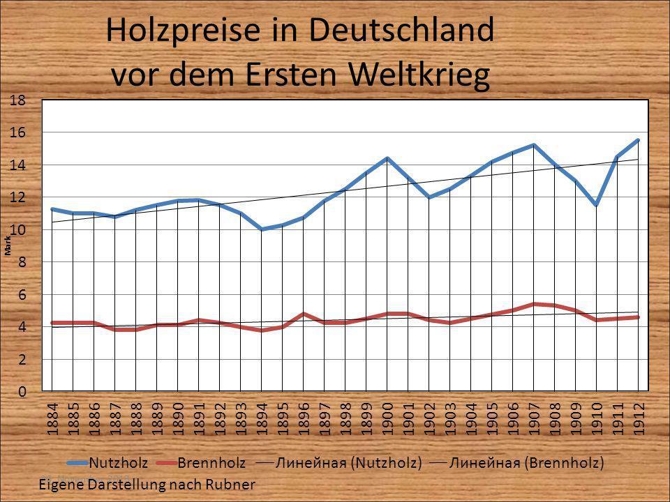 Holzpreise in Deutschland vor dem Ersten Weltkrieg 26. November 2013 Eigene Darstellung nach Rubner