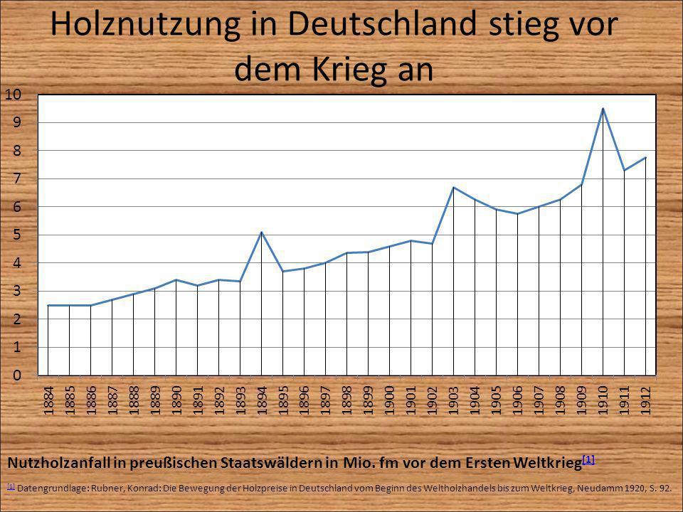 Nutzholzanfall in preußischen Staatswäldern in Mio. fm vor dem Ersten Weltkrieg [1] [1] [1] Datengrundlage: Rubner, Konrad: Die Bewegung der Holzpreis