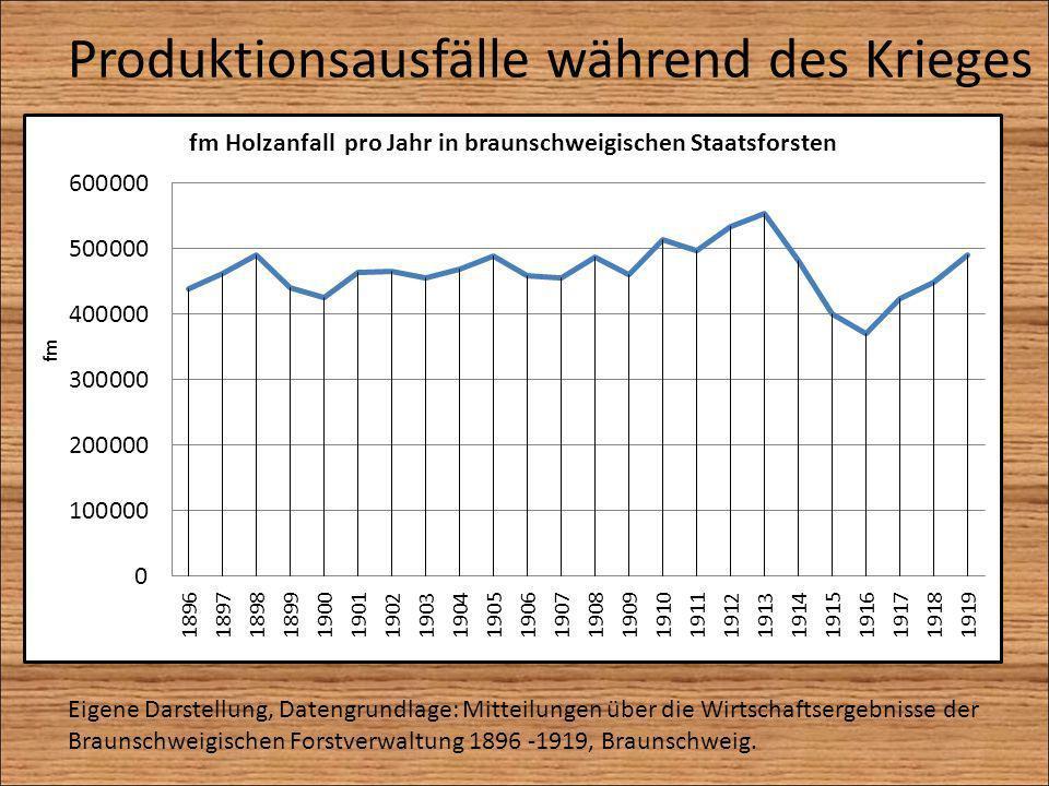 Produktionsausfälle während des Krieges Eigene Darstellung, Datengrundlage: Mitteilungen über die Wirtschaftsergebnisse der Braunschweigischen Forstve