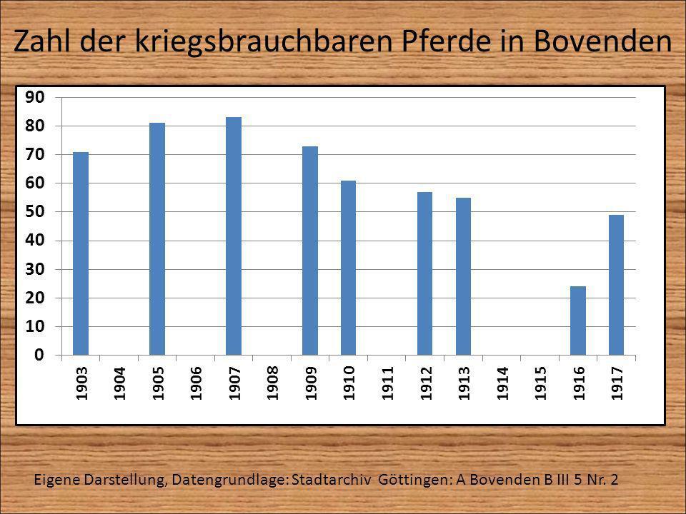 Zahl der kriegsbrauchbaren Pferde in Bovenden Eigene Darstellung, Datengrundlage: Stadtarchiv Göttingen: A Bovenden B III 5 Nr. 2