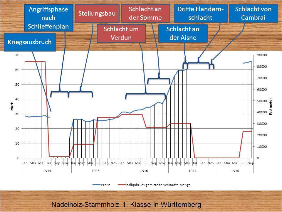 Nadelholz-Stammholz 1. Klasse in Württemberg Kriegsausbruch Angriffsphase nach Schlieffenplan Stellungsbau Schlacht um Verdun Schlacht von Cambrai Dri