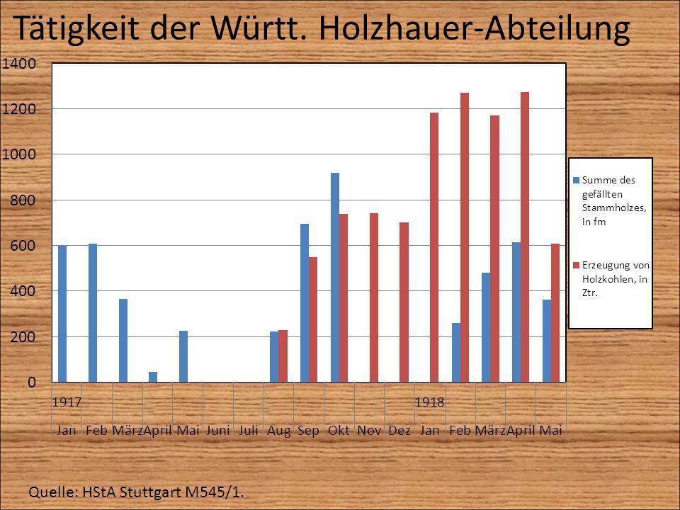 Tätigkeit der Württ. Holzhauer-Abteilung Quelle: HStA Stuttgart M545/1.