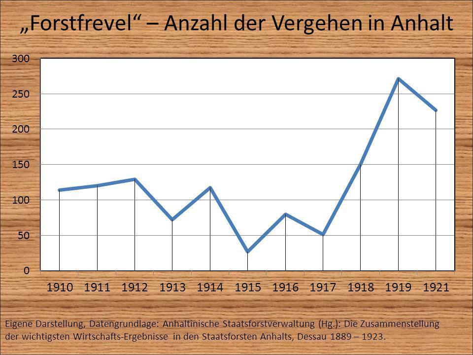 Forstfrevel – Anzahl der Vergehen in Anhalt Eigene Darstellung, Datengrundlage: Anhaltinische Staatsforstverwaltung (Hg.): Die Zusammenstellung der wi