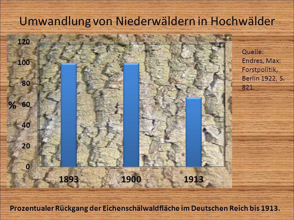 Umwandlung von Niederwäldern in Hochwälder Prozentualer Rückgang der Eichenschälwaldfläche im Deutschen Reich bis 1913. Quelle: Endres, Max: Forstpoli