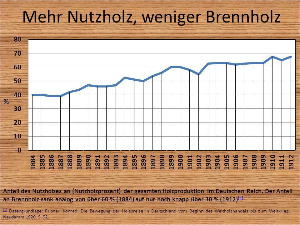 Mehr Nutzholz, weniger Brennholz Anteil des Nutzholzes an (Nutzholzprozent) der gesamten Holzproduktion im Deutschen Reich. Der Anteil an Brennholz sa