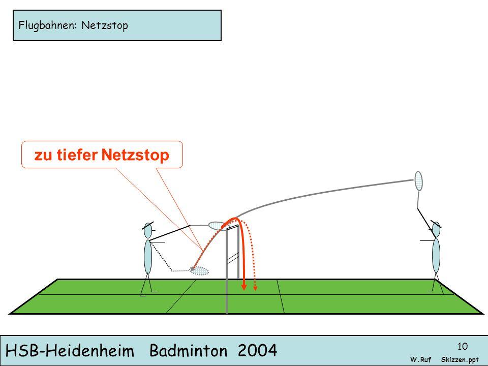 HSB-Heidenheim Badminton 2004 Skizzen.pptW.Ruf 10 Flugbahnen: Netzstop zu tiefer Netzstop