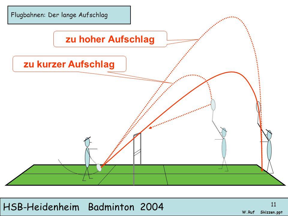 HSB-Heidenheim Badminton 2004 Skizzen.pptW.Ruf 11 Flugbahnen: Der lange Aufschlag zu kurzer Aufschlag zu hoher Aufschlag