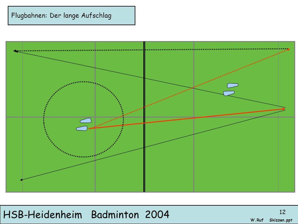 HSB-Heidenheim Badminton 2004 Skizzen.pptW.Ruf 12 Flugbahnen: Der lange Aufschlag