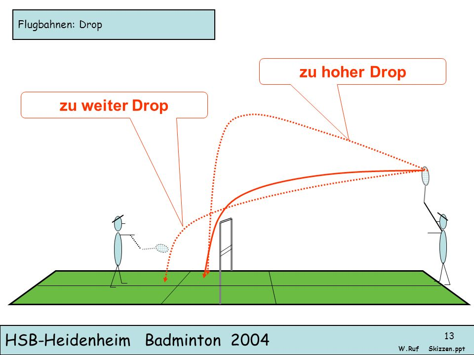 HSB-Heidenheim Badminton 2004 Skizzen.pptW.Ruf 13 Flugbahnen: Drop zu weiter Drop zu hoher Drop