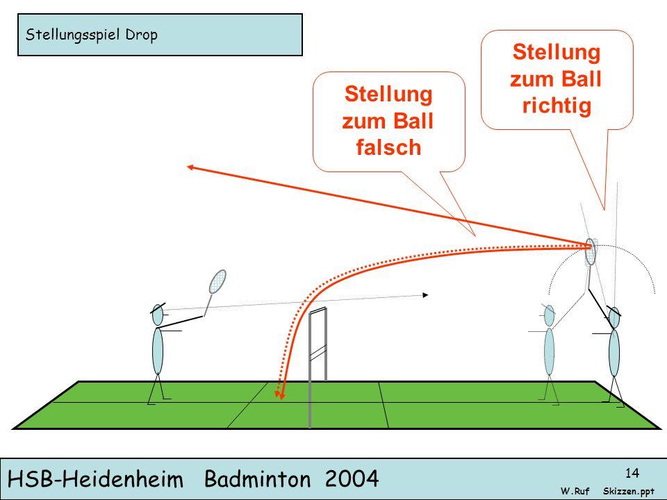 HSB-Heidenheim Badminton 2004 Skizzen.pptW.Ruf 14 Stellungsspiel Drop Stellung zum Ball richtig Stellung zum Ball falsch