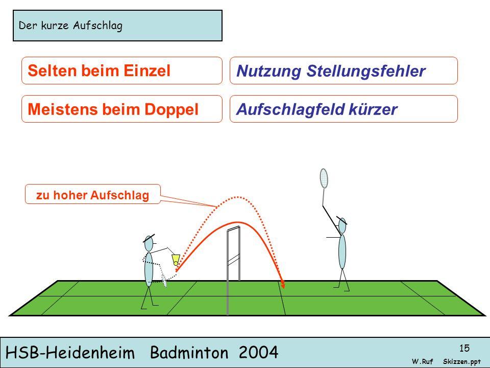 HSB-Heidenheim Badminton 2004 Skizzen.pptW.Ruf 15 Der kurze Aufschlag Selten beim Einzel Meistens beim DoppelAufschlagfeld kürzer Nutzung Stellungsfeh