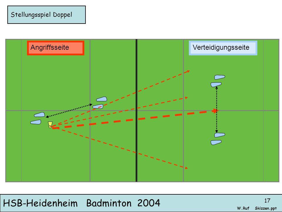 HSB-Heidenheim Badminton 2004 Skizzen.pptW.Ruf 17 Stellungsspiel Doppel AngriffsseiteVerteidigungsseite