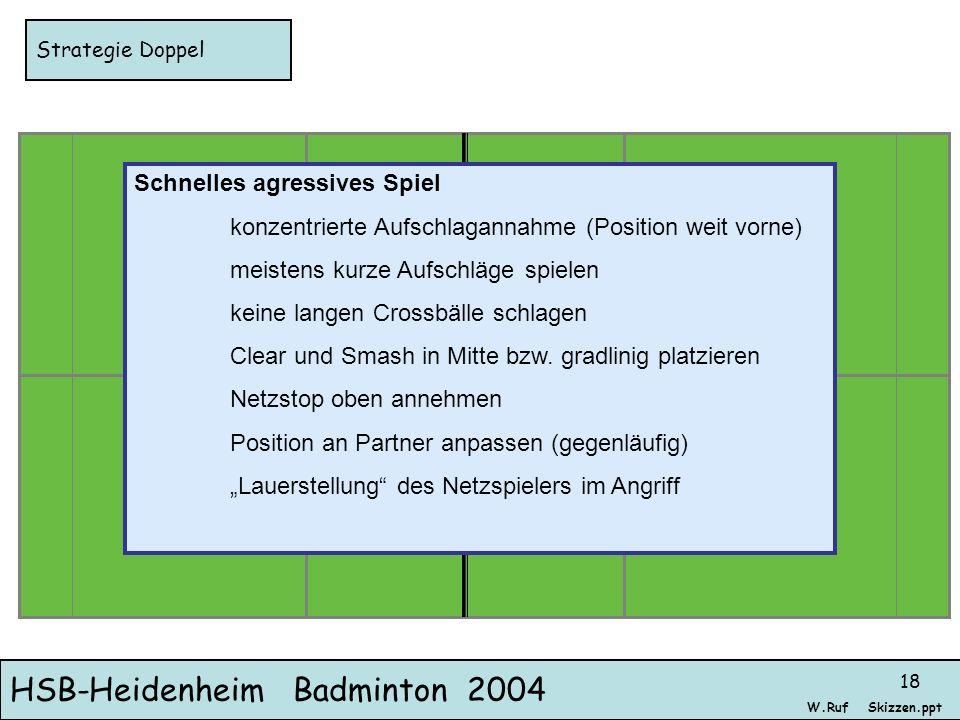 HSB-Heidenheim Badminton 2004 Skizzen.pptW.Ruf 18 Strategie Doppel Schnelles agressives Spiel konzentrierte Aufschlagannahme (Position weit vorne) mei