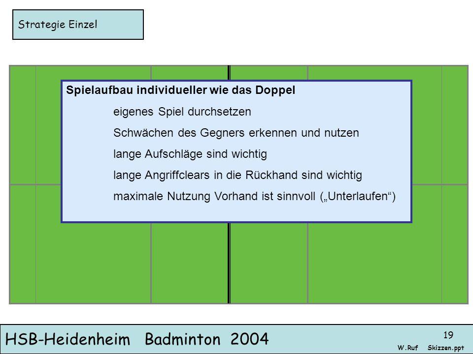 HSB-Heidenheim Badminton 2004 Skizzen.pptW.Ruf 19 Strategie Einzel Spielaufbau individueller wie das Doppel eigenes Spiel durchsetzen Schwächen des Ge