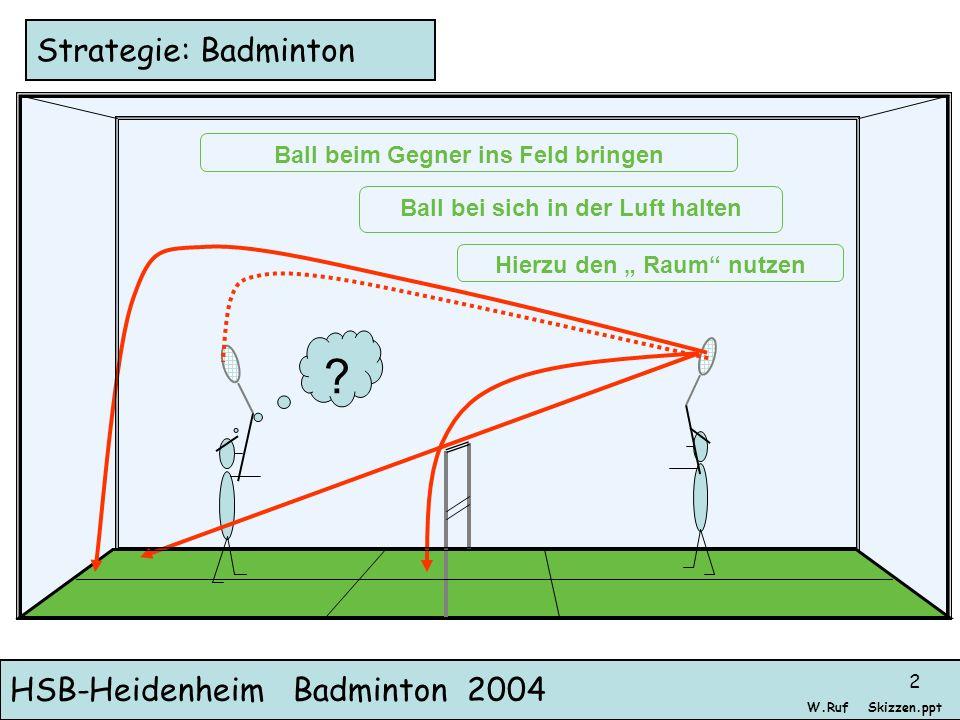 HSB-Heidenheim Badminton 2004 Skizzen.pptW.Ruf 2 Strategie: Badminton Ball beim Gegner ins Feld bringen Ball bei sich in der Luft halten ? Hierzu den