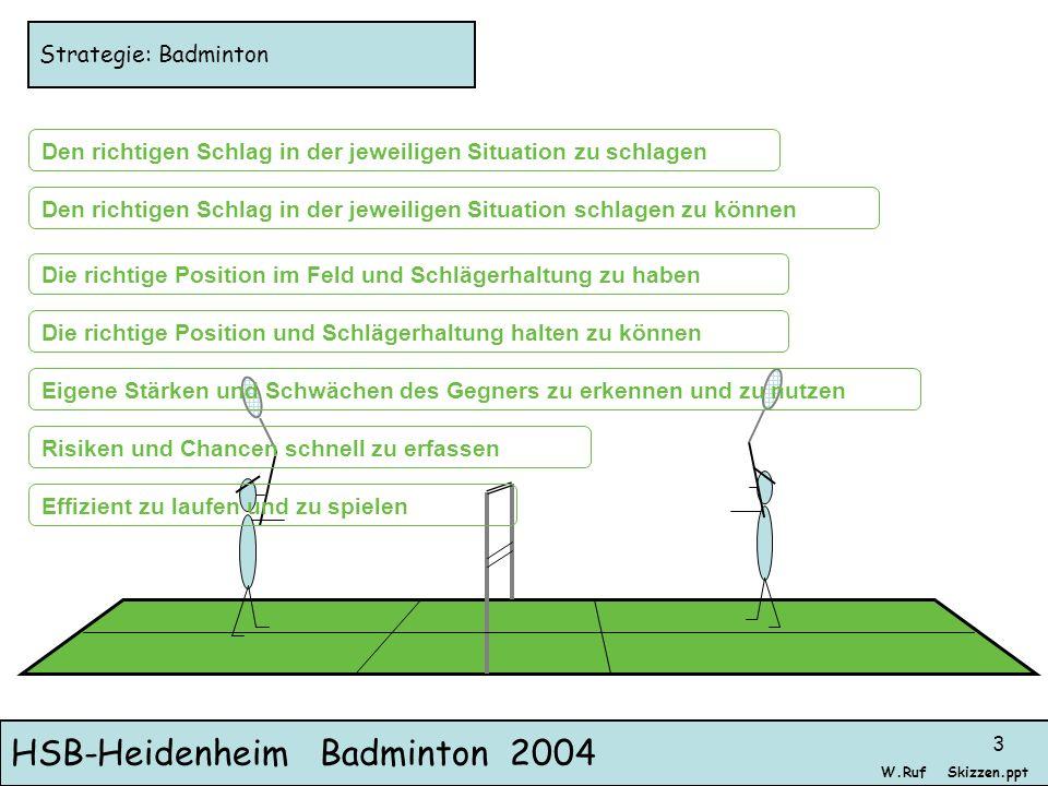 HSB-Heidenheim Badminton 2004 Skizzen.pptW.Ruf 3 Strategie: Badminton Den richtigen Schlag in der jeweiligen Situation zu schlagen Den richtigen Schla
