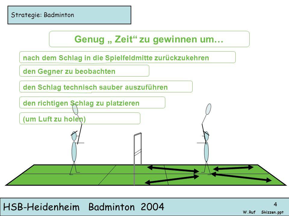 HSB-Heidenheim Badminton 2004 Skizzen.pptW.Ruf 4 Strategie: Badminton Genug Zeit zu gewinnen um… nach dem Schlag in die Spielfeldmitte zurückzukehren