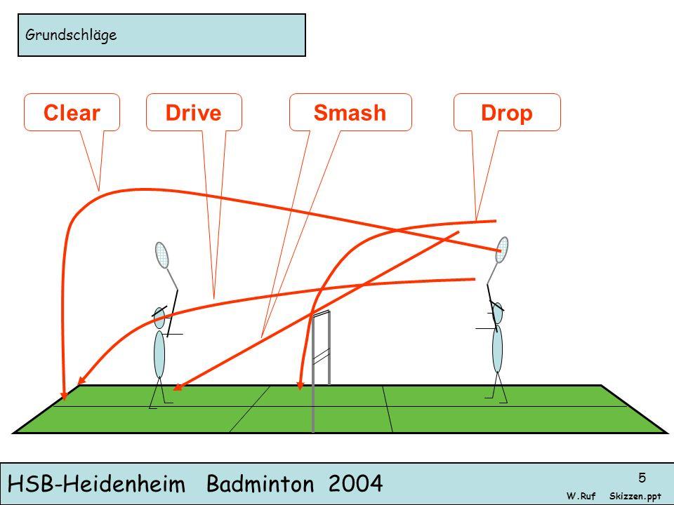 HSB-Heidenheim Badminton 2004 Skizzen.pptW.Ruf 5 Grundschläge ClearDriveSmashDrop