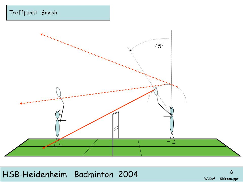 HSB-Heidenheim Badminton 2004 Skizzen.pptW.Ruf 8 Treffpunkt Smash 45°