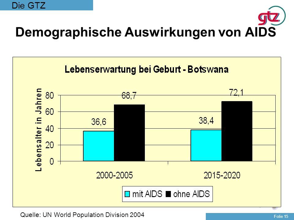Die GTZ Folie 15 Demographische Auswirkungen von AIDS Quelle: UN World Population Division 2004