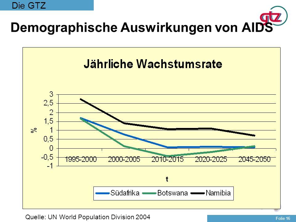 Die GTZ Folie 16 Demographische Auswirkungen von AIDS Quelle: UN World Population Division 2004