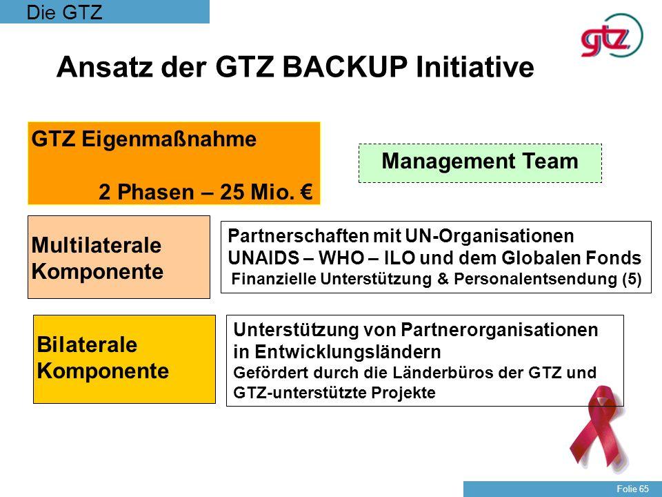 Die GTZ Folie 65 Management Team Multilaterale Komponente GTZ Eigenmaßnahme 2 Phasen – 25 Mio. Ansatz der GTZ BACKUP Initiative Bilaterale Komponente