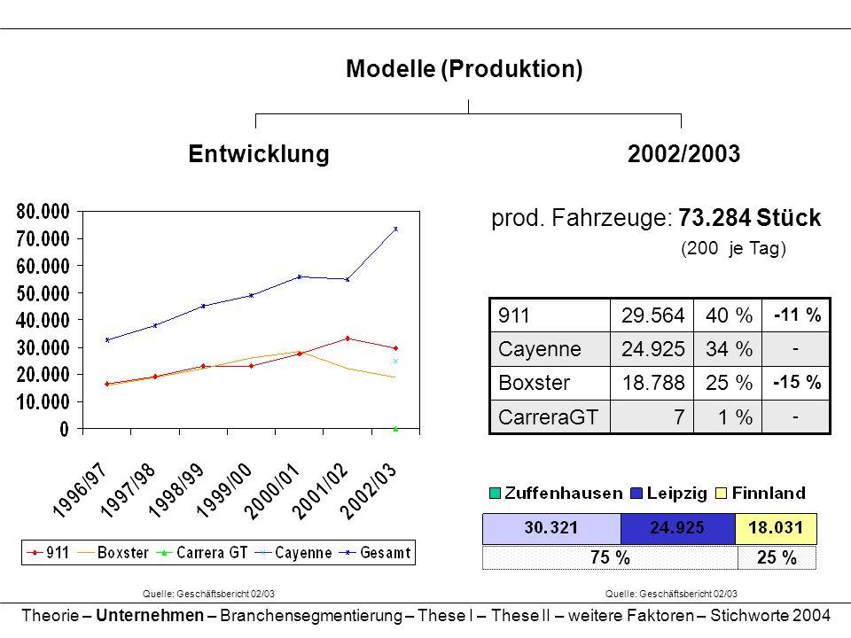 Modelle (Produktion) Quelle: Geschäftsbericht 02/03 Entwicklung2002/2003 prod. Fahrzeuge: 73.284 Stück (200 je Tag) 1 % 25 % 34 % 40 % - 7CarreraGT -1