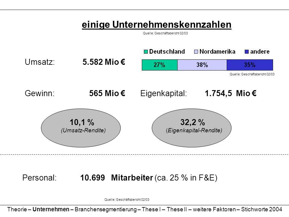 einige Unternehmenskennzahlen Umsatz:5.582 Mio Gewinn: 565 Mio Personal: 10.699 Mitarbeiter (ca. 25 % in F&E) Quelle: Geschäftsbericht 02/03 Eigenkapi