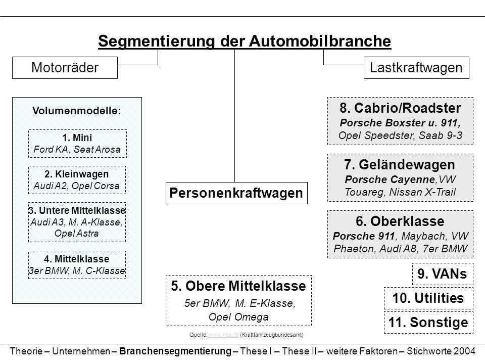 Segmentierung der Automobilbranche Motorräder Personenkraftwagen Lastkraftwagen Quelle: www.kba.de (Kraftfahrzeugbundesamt)www.kba.de 5. Obere Mittelk