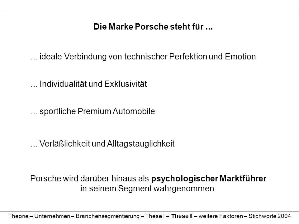 Theorie – Unternehmen – Branchensegmentierung – These I – These II – weitere Faktoren – Stichworte 2004 Die Marke Porsche steht für...... ideale Verbi