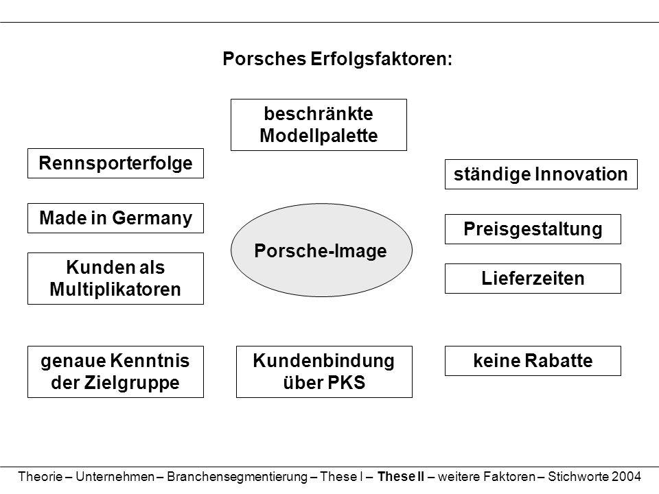 Theorie – Unternehmen – Branchensegmentierung – These I – These II – weitere Faktoren – Stichworte 2004 Porsches Erfolgsfaktoren: Porsche-Image Kunden