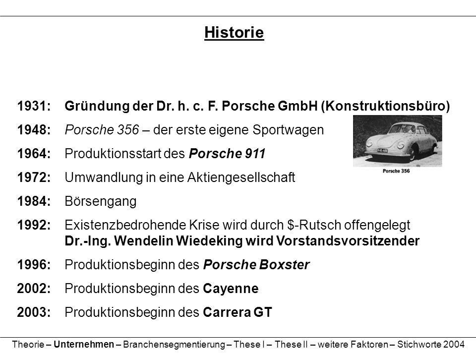 1931:Gründung der Dr. h. c. F. Porsche GmbH (Konstruktionsbüro) 1948:Porsche 356 – der erste eigene Sportwagen 1964:Produktionsstart des Porsche 911 1