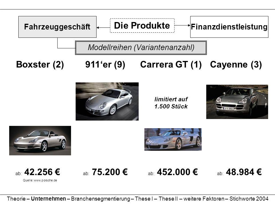 Modellreihen (Variantenanzahl) 911er (9) ab: 75.200 Cayenne (3) ab: 48.984 Carrera GT (1) ab: 452.000 limitiert auf 1.500 Stück Die Produkte Finanzdie