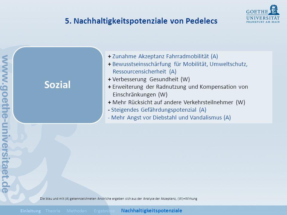 5. Nachhaltigkeitspotenziale von Pedelecs Sozial Einleitung Theorie Methoden Ergebnisse Nachhaltigkeitspotenziale + Zunahme Akzeptanz Fahrradmobilität