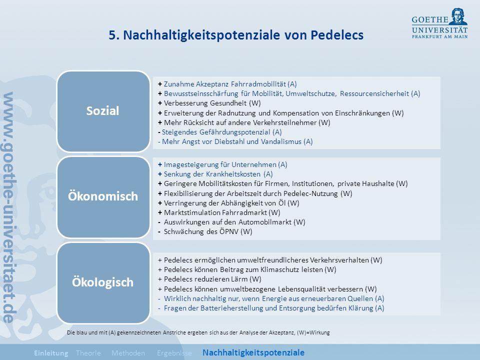 5. Nachhaltigkeitspotenziale von Pedelecs SozialÖkonomischÖkologisch Einleitung Theorie Methoden Ergebnisse Nachhaltigkeitspotenziale + Zunahme Akzept