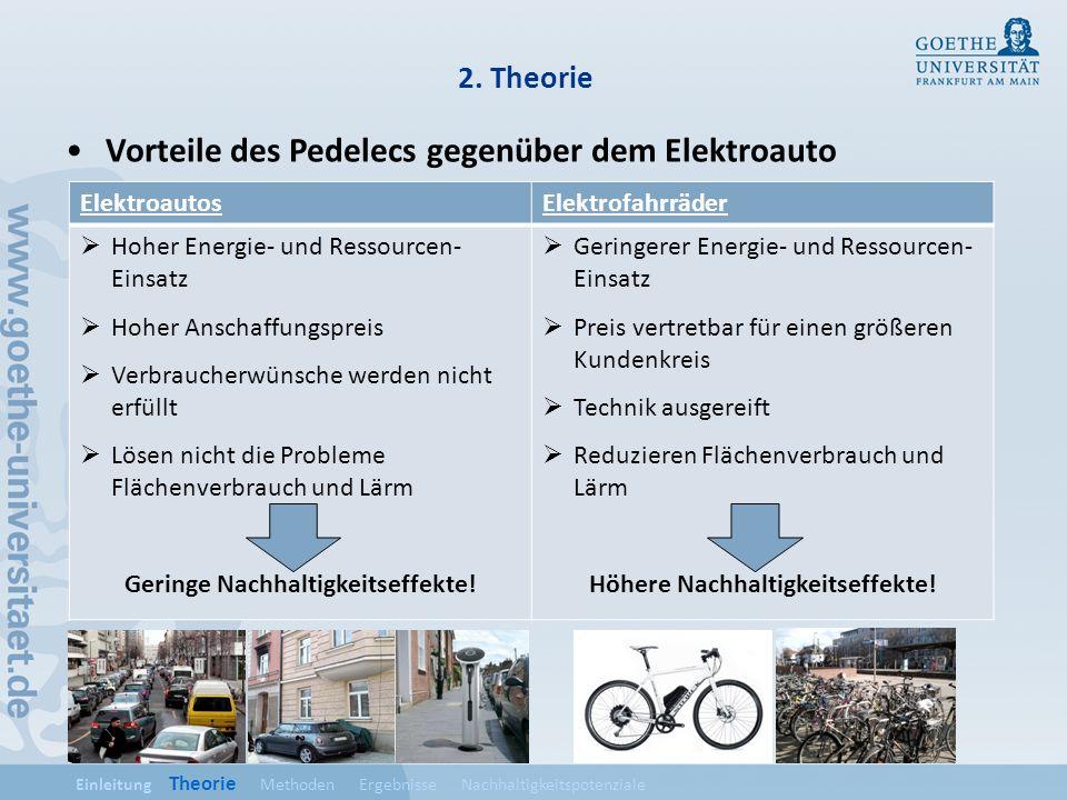 2. Theorie Vorteile des Pedelecs gegenüber dem Elektroauto ElektroautosElektrofahrräder Hoher Energie- und Ressourcen- Einsatz Hoher Anschaffungspreis