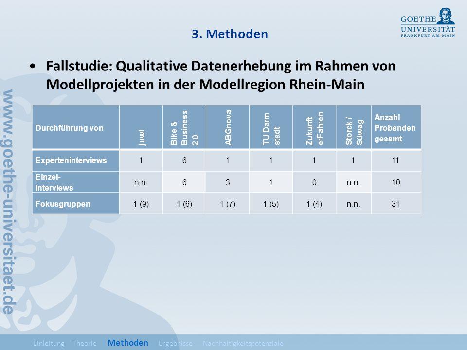 3. Methoden Fallstudie: Qualitative Datenerhebung im Rahmen von Modellprojekten in der Modellregion Rhein-Main Durchführung von juwi Bike & Business 2