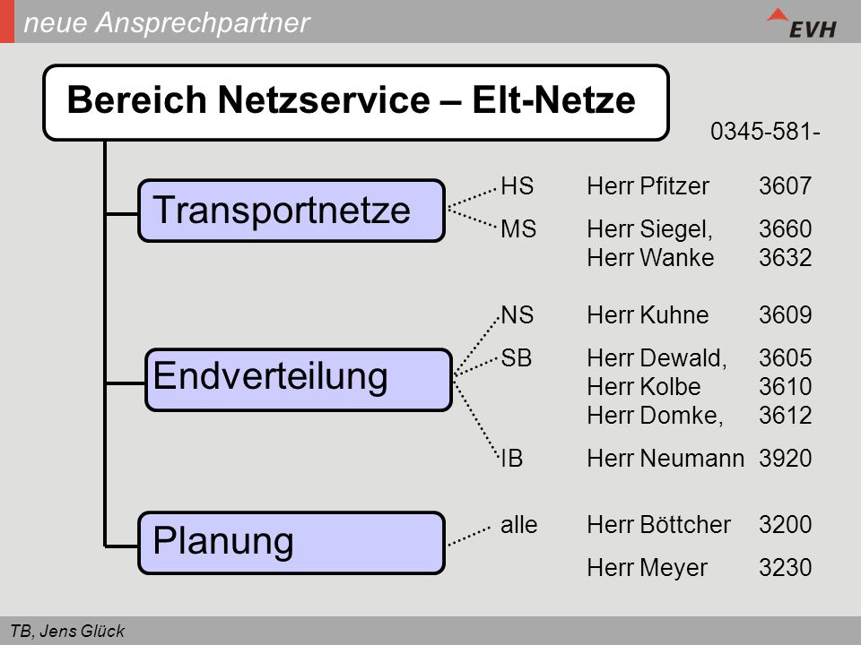 TB, Jens Glück neue Ansprechpartner HSHerr Pfitzer3607 MSHerr Siegel, 3660 Herr Wanke3632 NSHerr Kuhne3609 SBHerr Dewald, 3605 Herr Kolbe 3610 Herr Do