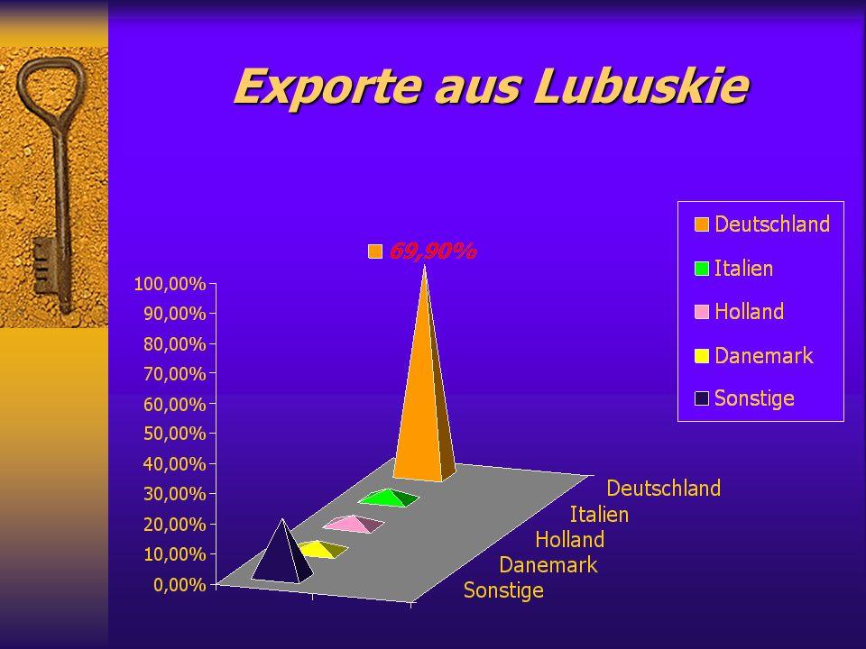 Firmen mit ausländischem Kapital nach Beschäftigungsstand (ca. 2000 Firmen)